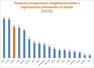 terapeutas ocupacionales estamos asociados/colegiados en España. Gráfico por organizaciones